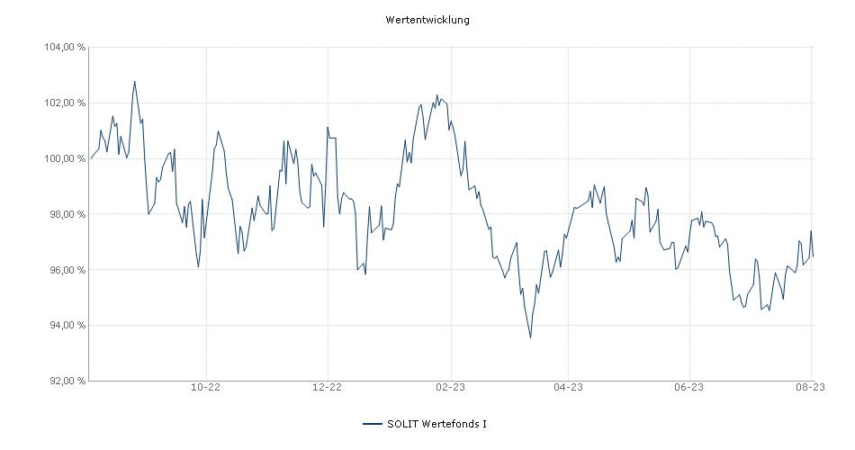 SOLIT Wertefonds I Fonds Performance