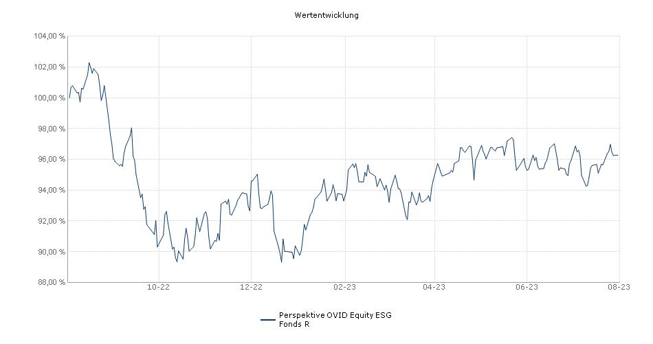 Perspektive OVID Equity R Fonds Performance