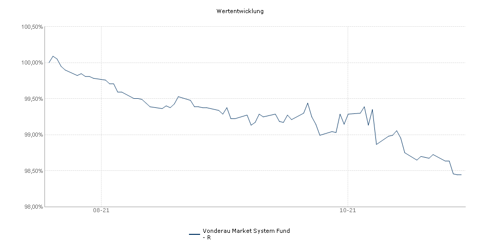 Vonderau Market System Fund - R Fonds Performance