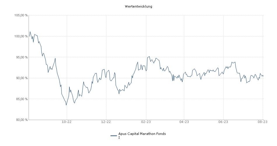 Apus Capital Marathon Fonds I Fonds Performance