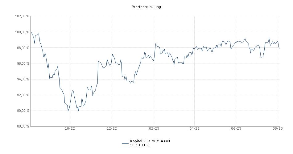Kapital Plus Multi Asset 30 CT EUR Fonds Performance