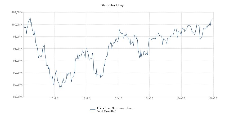 Julius Baer Germany - Focus Fund Growth I Fonds Performance