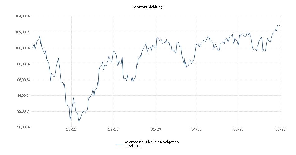 Veermaster Flexible Navigation Fund UI  P Performance