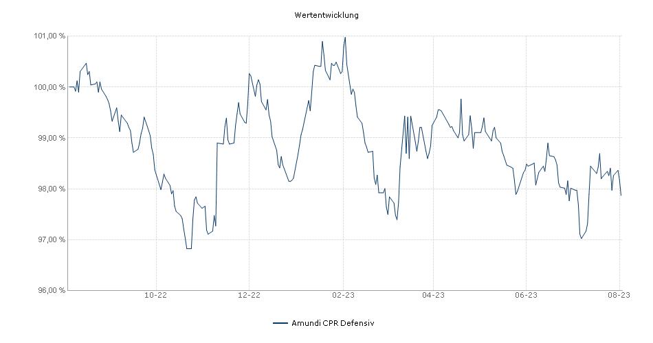 Amundi CPR Defensiv Fonds Performance