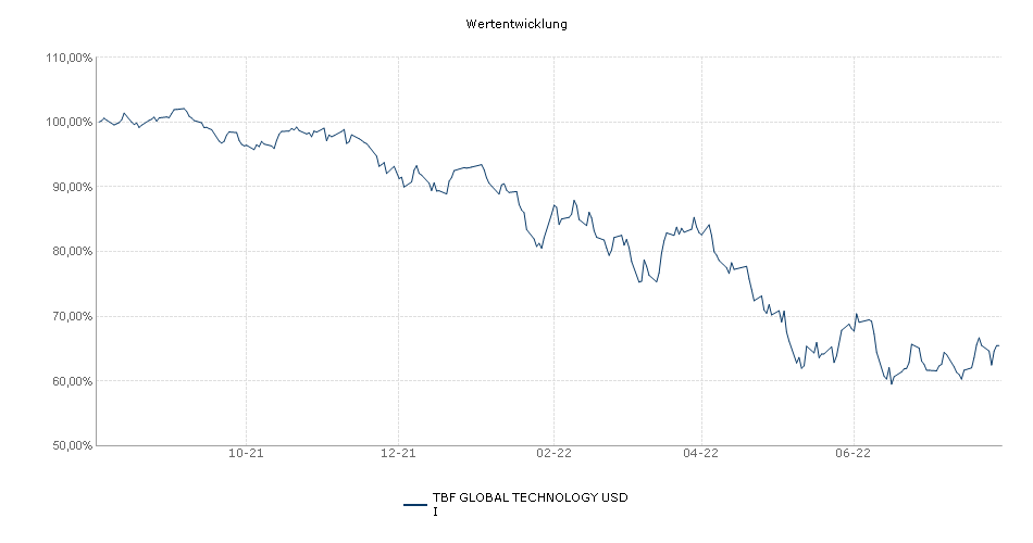 TBF GLOBAL TECHNOLOGY USD I Fonds Performance
