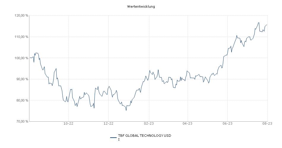 TBF GLOBAL TECHNOLOGY USD I Fonds Performance