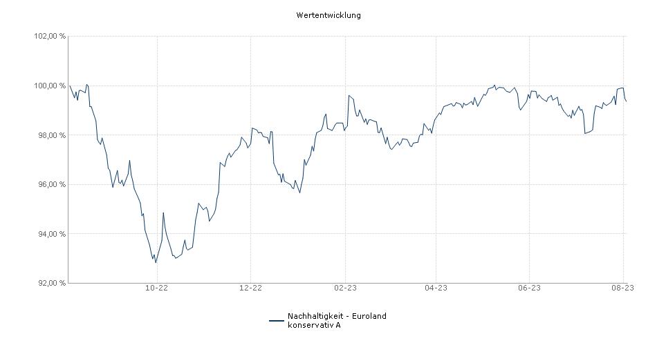 Nachhaltigkeit - Euroland konservativ A Fonds Performance
