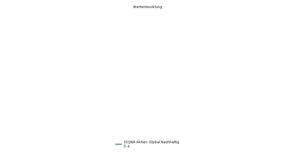 Paladin Quant Aktien Global Nachhaltig S a Fonds Performance