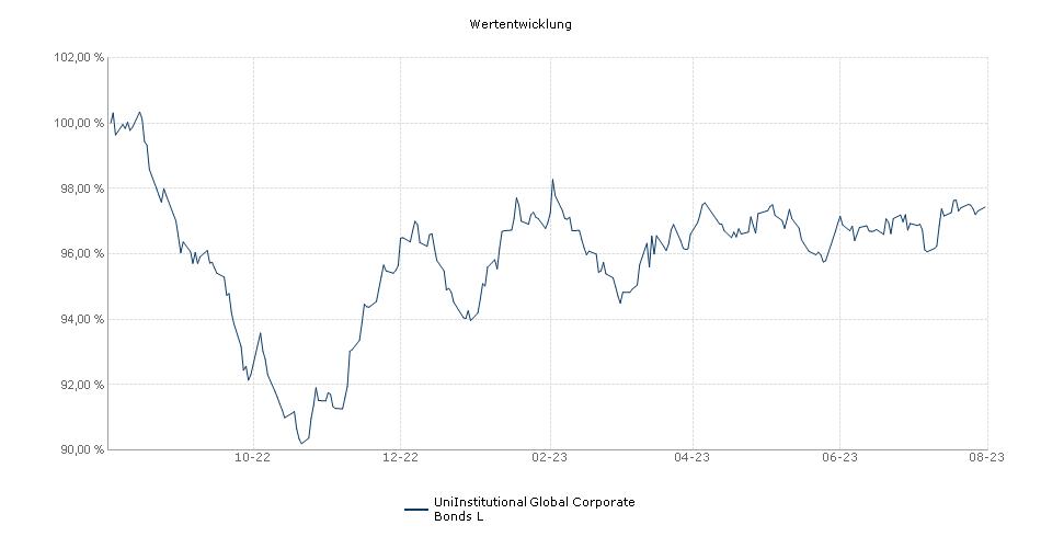 UniInstitutional Global Corporate Bonds L Fonds Performance