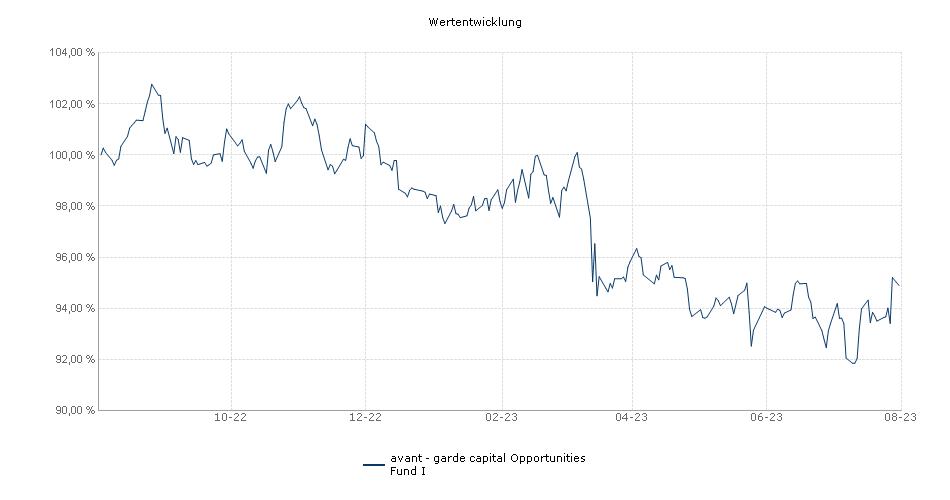 avant - garde capital Opportunities Fund I Fonds Performance