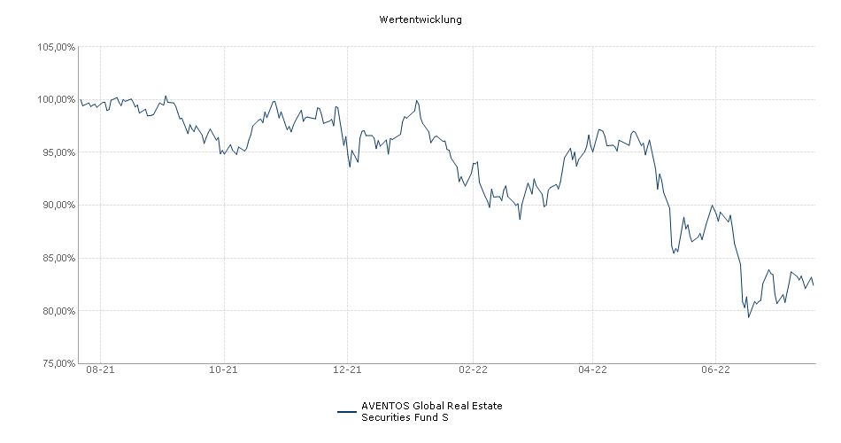 AVENTOS Global Real Estate Securities Fund S Fonds Performance
