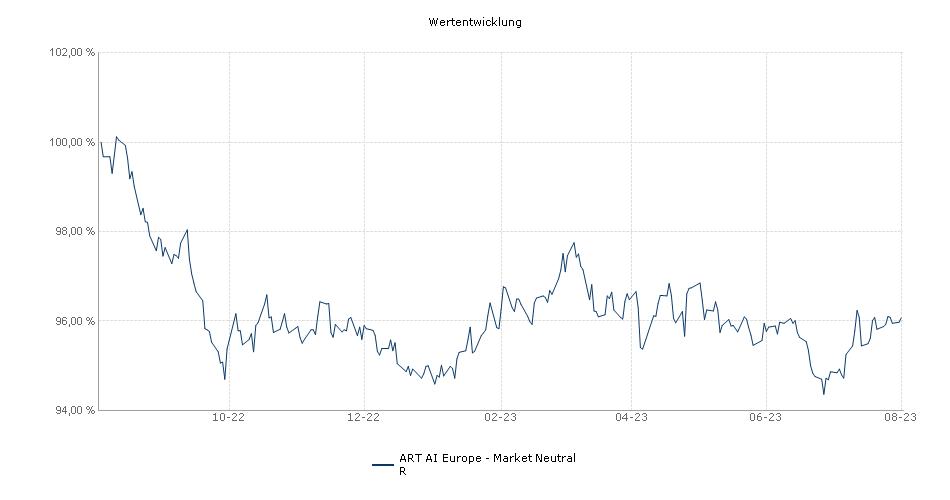 ART AI Europe - Market Neutral R Fonds Performance