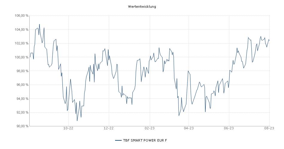 TBF SMART POWER EUR F Fonds Performance