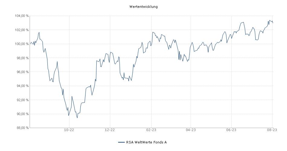 RSA WeltWerte Fonds A Fonds Performance