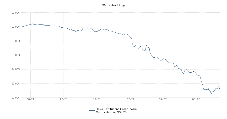 Deka-Institutionell RentSpezial CorporateBond 9/2025 Fonds Performance