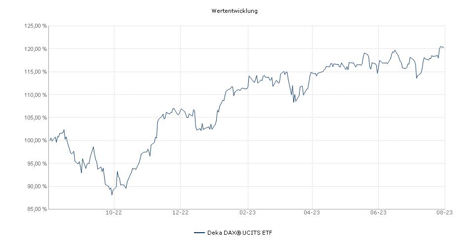 Deka DAX® UCITS ETF Performance