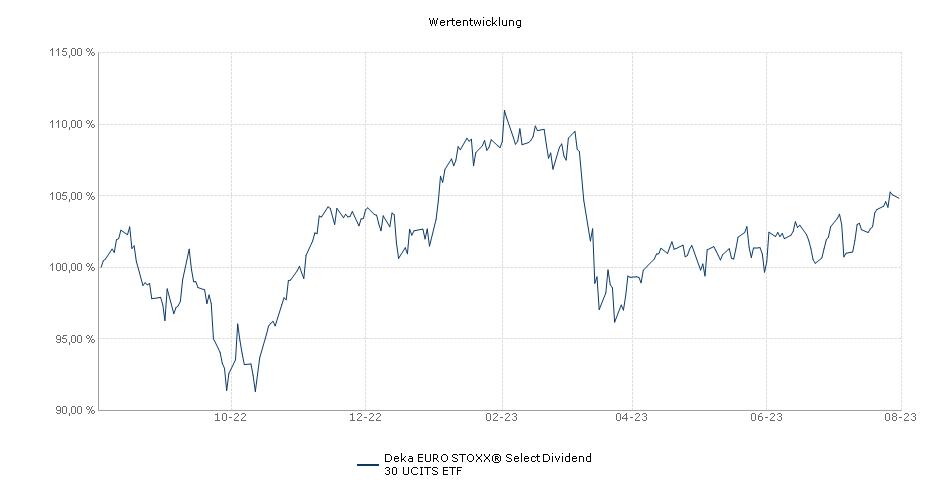 Deka EURO STOXX® Select Dividend 30 UCITS ETF Performance