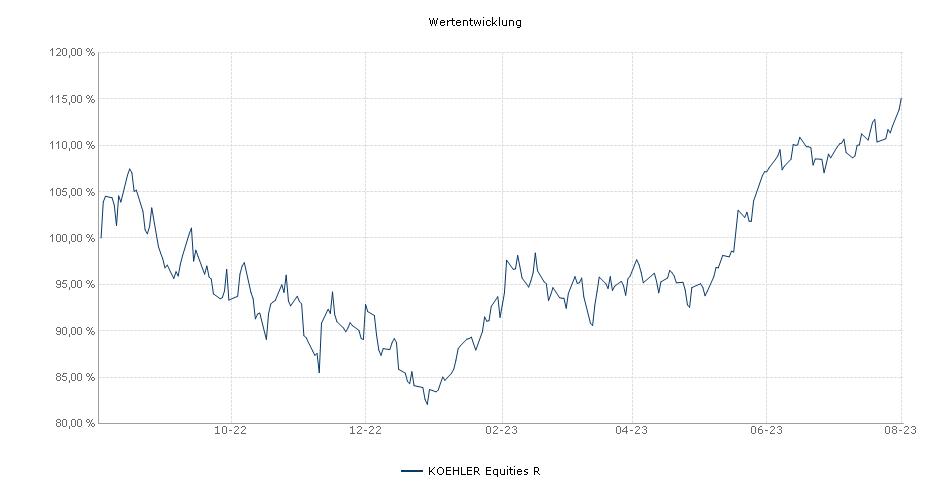 KOEHLER Equities R Fonds Performance