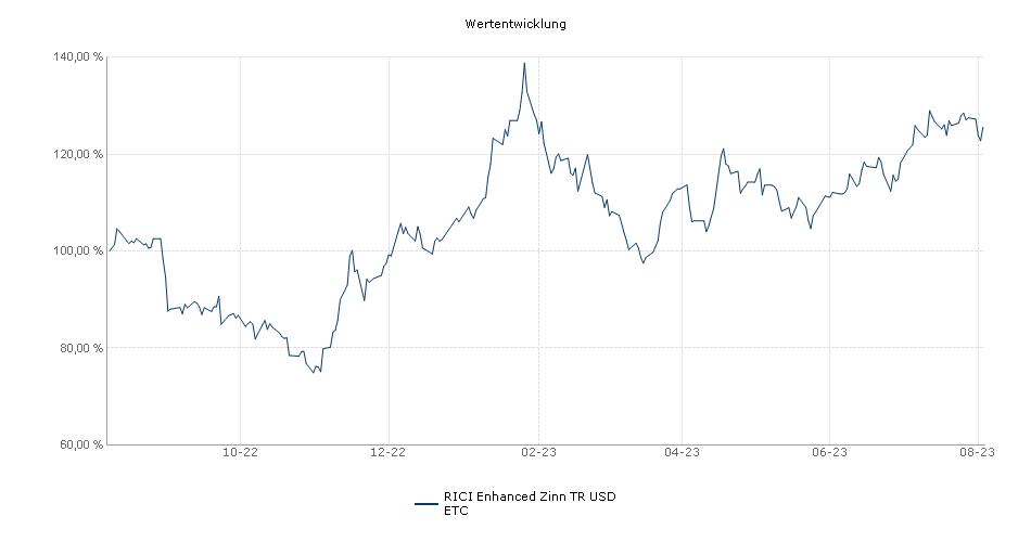 RICI Enhanced Zinn TR USD ETC Performance