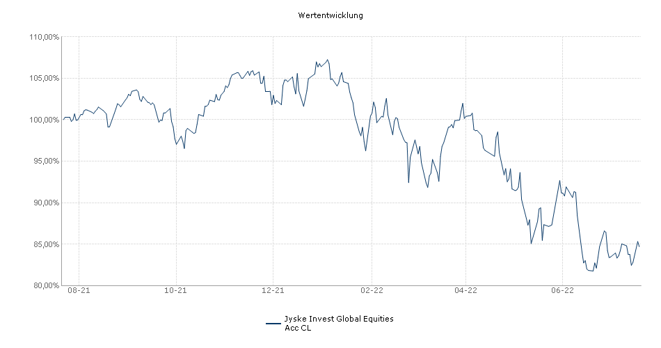 Jyske Invest Global Equities Acc CL Fonds Performance
