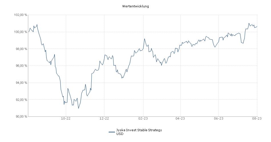Jyske Invest Stable Strategy USD Fonds Performance