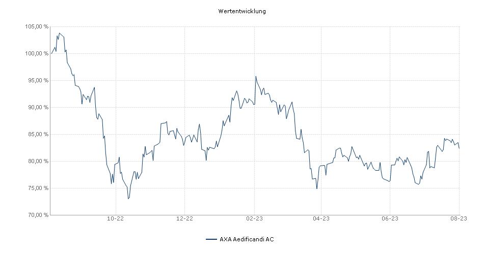 AXA Aedificandi AC Fonds Performance