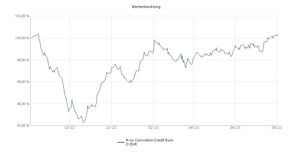 R-co Conviction Credit Euro D EUR Fonds Performance