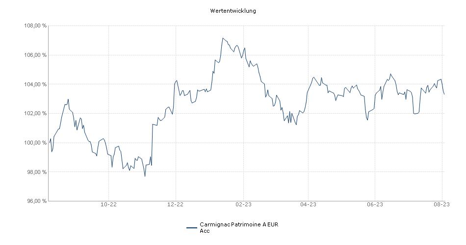 Carmignac Patrimoine A EUR Acc Fonds Performance
