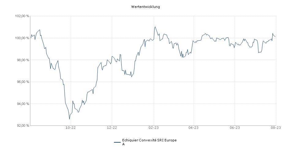 Echiquier Convexité SRI Europe A Fonds Performance