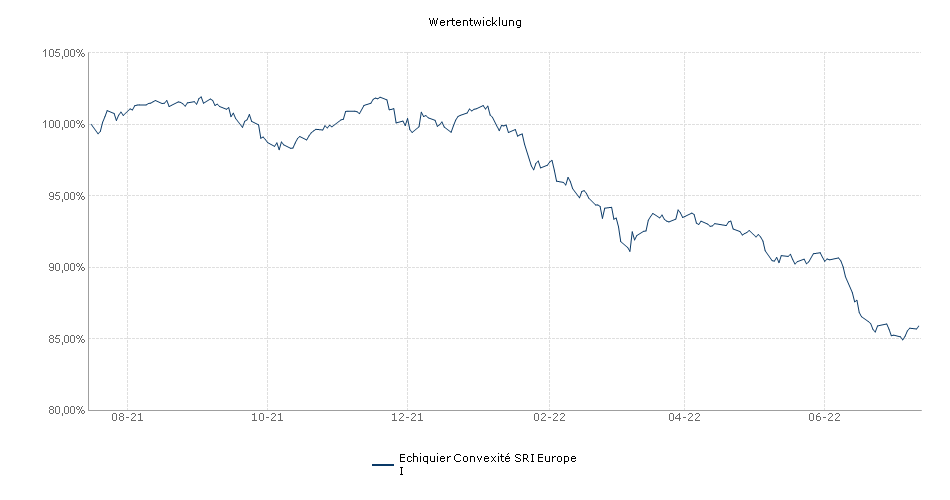 Echiquier Convexité Europe I Fonds Performance