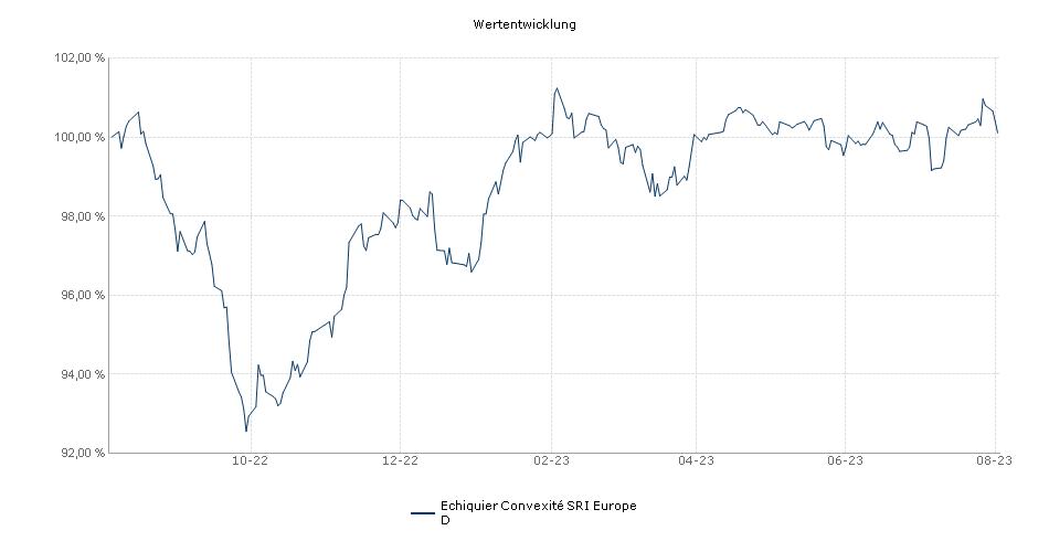 Echiquier Convexité Europe D Fonds Performance