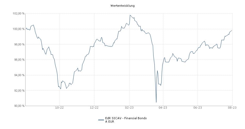 EdR SICAV - Financial Bonds A EUR Fonds Performance