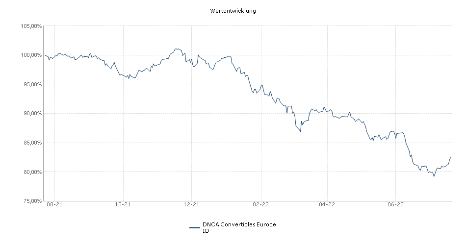 DNCA Convertibles Europe ID Fonds Performance