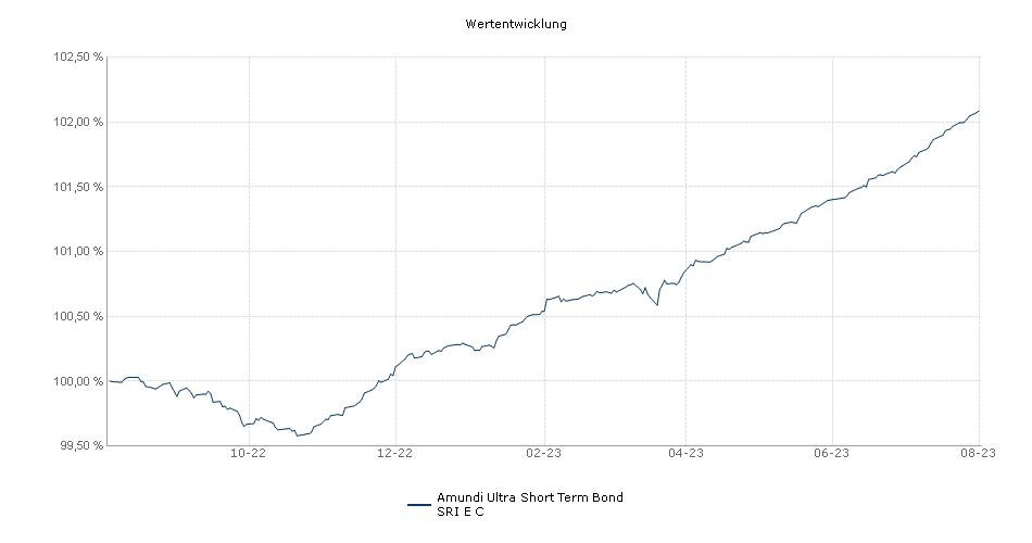 Amundi Ultra Short Term Bond SRI E C Fonds Performance