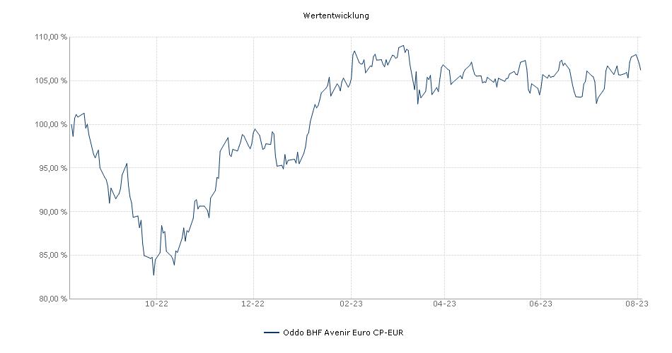 Oddo BHF Avenir Euro CP-EUR Fonds Performance