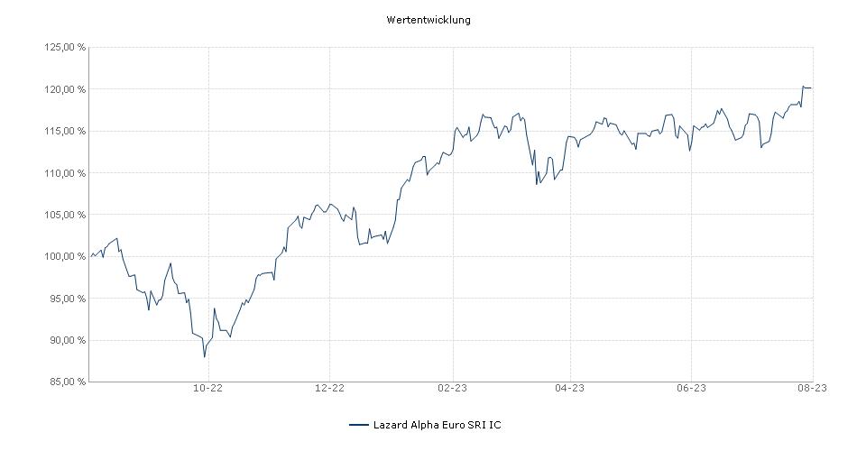Lazard Alpha Euro IC Fonds Performance