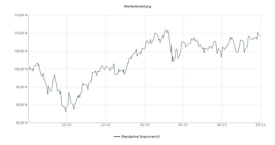 Mandarine Optimal Value R Fonds Performance