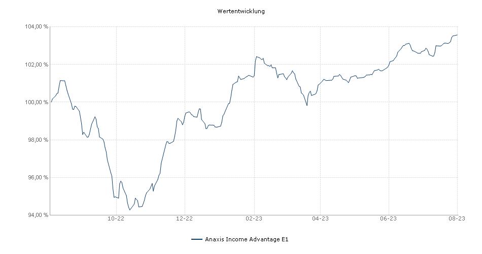 Anaxis Income Advantage E1 EUR Performance