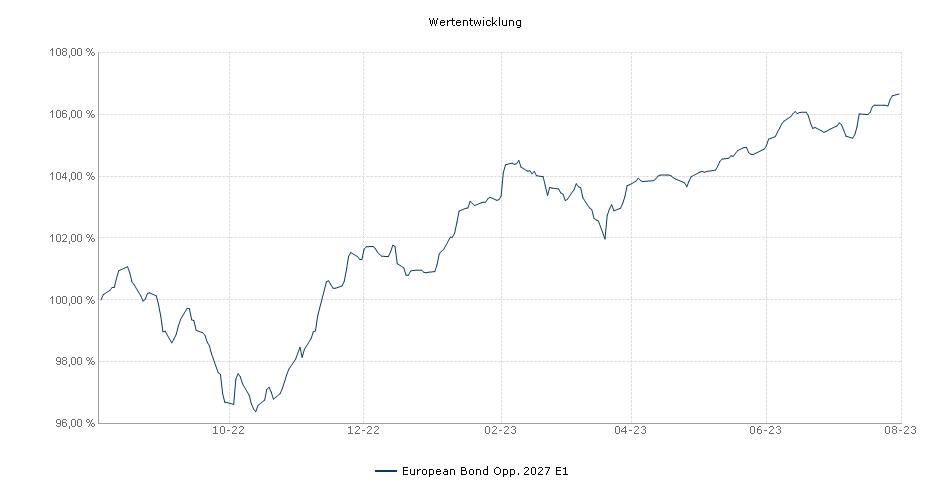 European Bond Opp. 2022 E1 Fonds Performance
