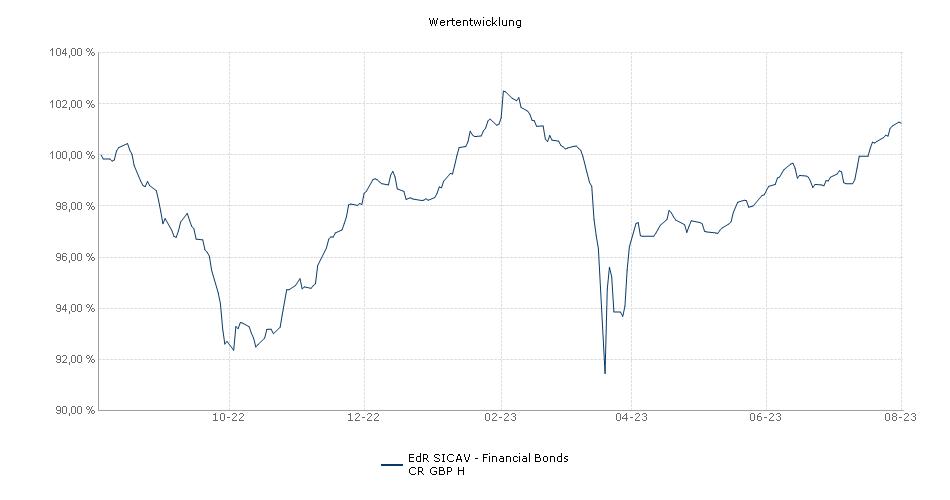 EdR SICAV - Financial Bonds CR GBP H Fonds Performance