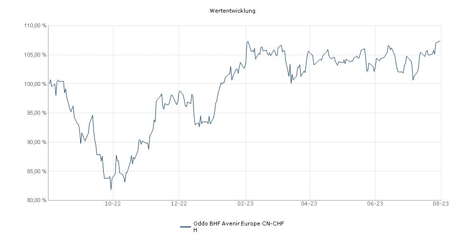 Oddo BHF Avenir Europe CN-CHF H Fonds Performance