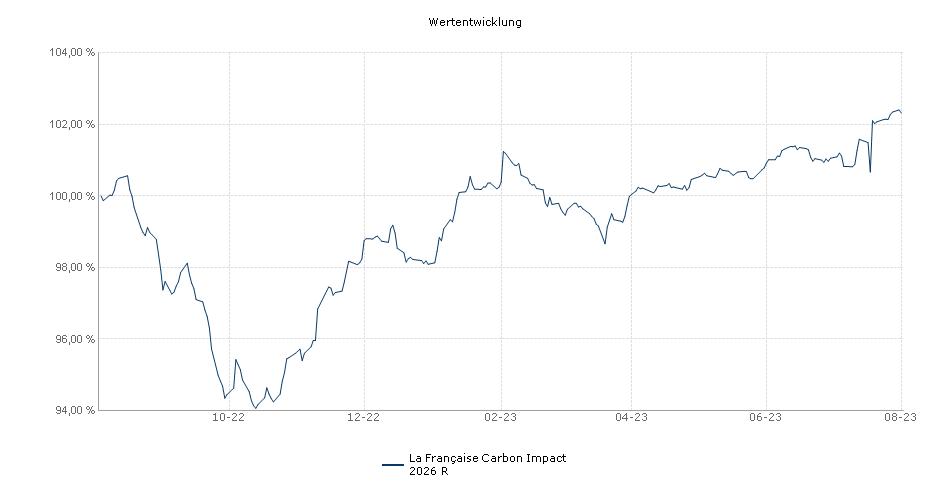 La Française Carbon Impact 2026 R Fonds Performance