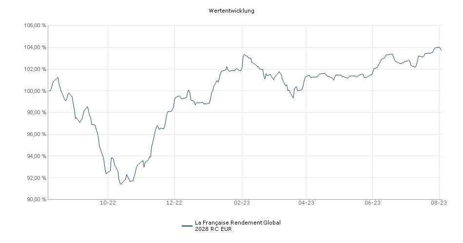 La Française Rendement Global 2028 RC EUR Fonds Performance