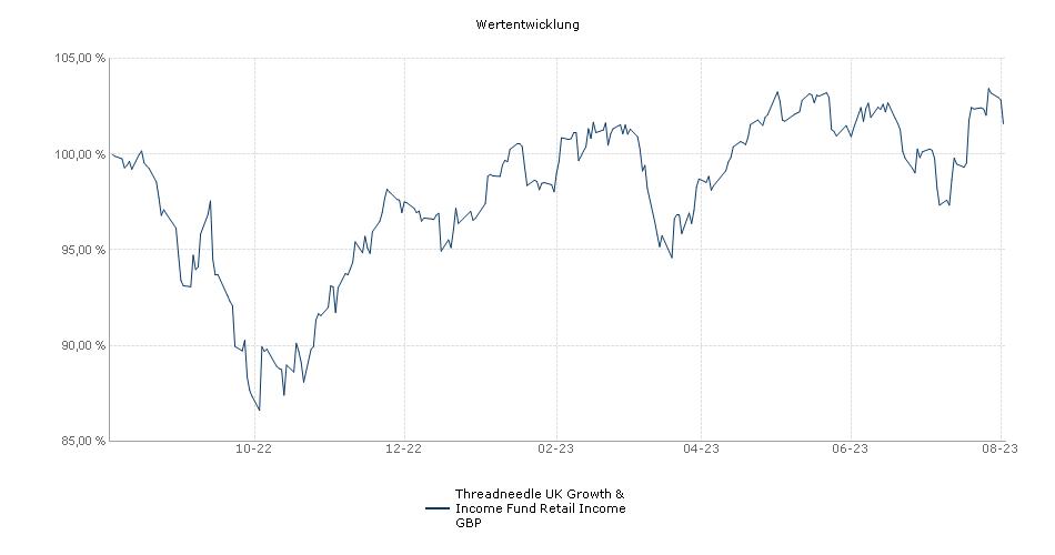 Threadneedle UK Growth & Income Fund - Retail Net Inc GBP Performance