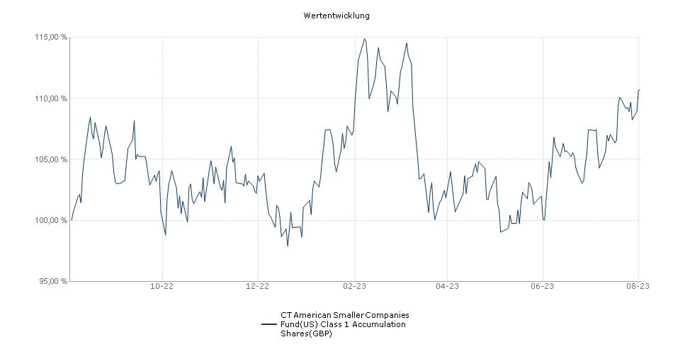 Threadneedle American Smaller Companies Fund(US) Retail Accumulation GBP Fonds Performance