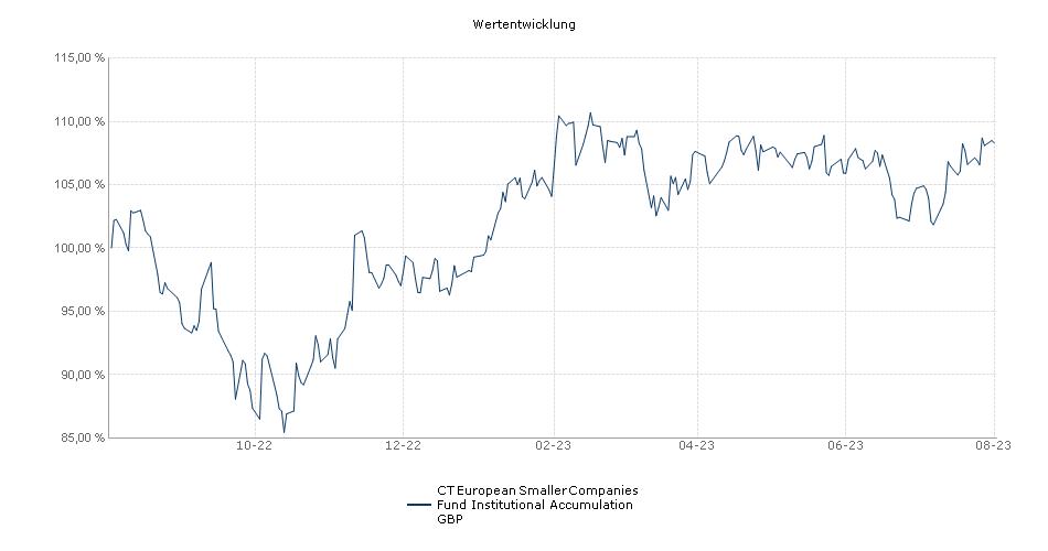 Threadneedle European Smaller Companies Fund Institutional Accumulation GBP Fonds Performance