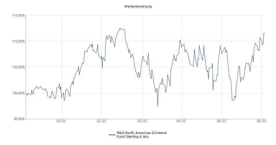M&G North American Dividend Fund Sterling A Acc Fonds Performance