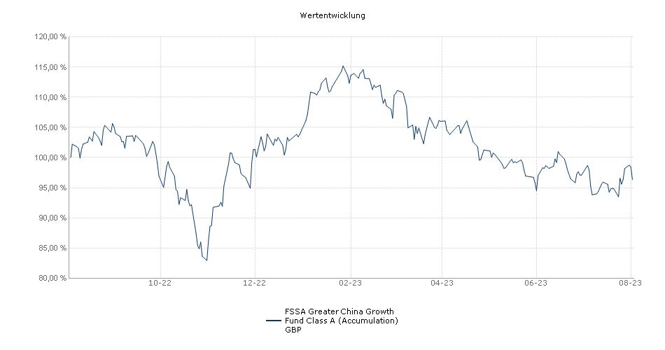 FSSA Greater China Growth Fund Class A (Accumulation) GBP Fonds Performance