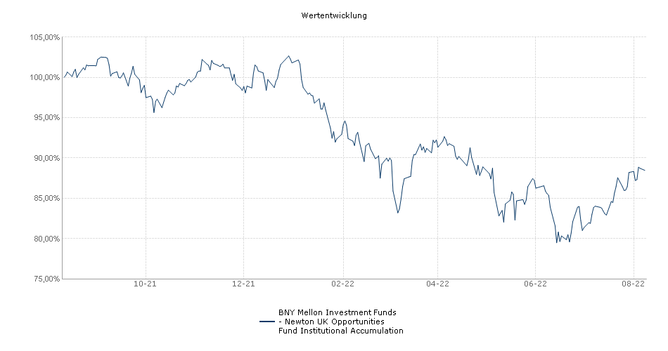 BNY Mellon Investment Funds - Newton UK Opportunities Fund Institutional Accumulation Fonds Performance
