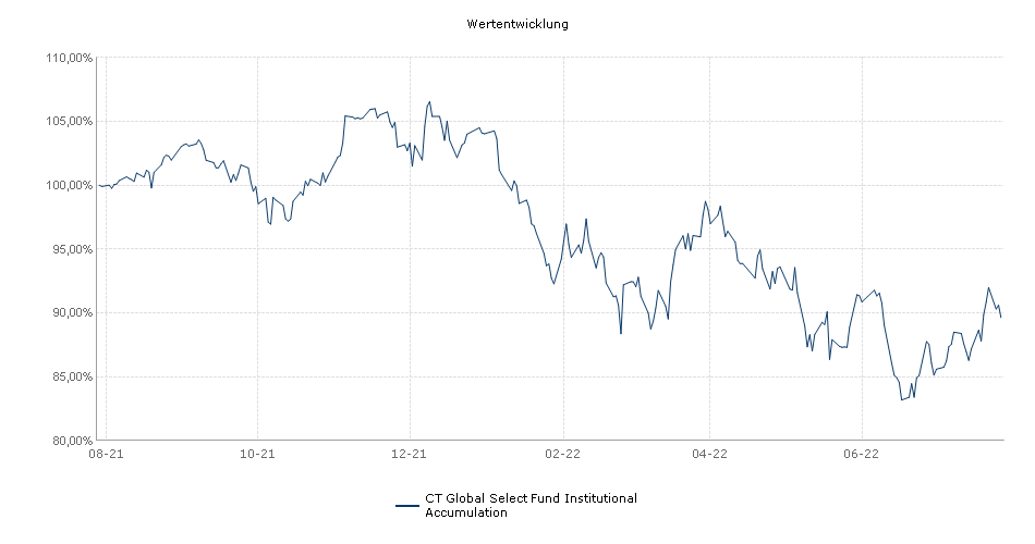 Threadneedle Global Select Fund Institutional Accumulation Fonds Performance